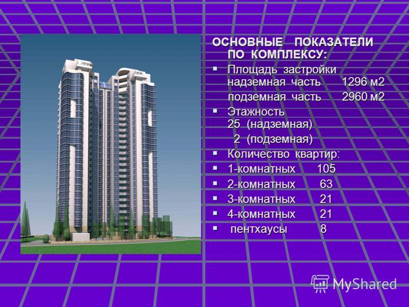 ОСНОВНЫЕ ПОКАЗАТЕЛИ ПО КОМПЛЕКСУ: Площадь застройки надземная часть 1296 м2 Площадь застройки надземная часть 1296 м2 подземная часть 2960 м2 подземная часть 2960 м2 Этажность 25 (надземная) Этажность 25 (надземная) 2 (подземная) 2 (подземная) Количе