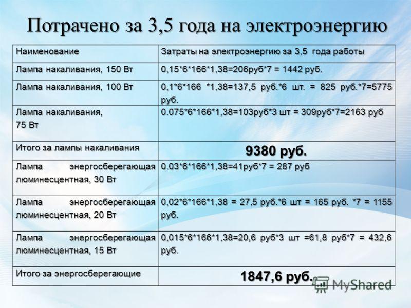 Наименование Затраты на электроэнергию за 3,5 года работы Лампа накаливания, 150 Вт 0,15*6*166*1,38=206руб*7 = 1442 руб. Лампа накаливания, 100 Вт 0,1*6*166 *1,38=137,5 руб.*6 шт. = 825 руб.*7=5775 руб. Лампа накаливания, 75 Вт 0.075*6*166*1,38=103ру