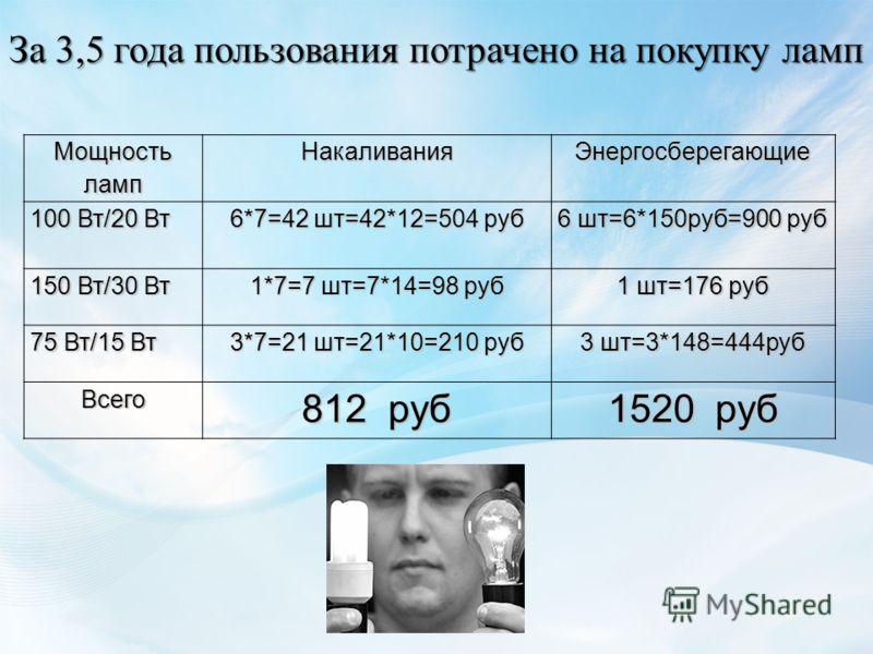 Мощность ламп НакаливанияЭнергосберегающие 100 Вт/20 Вт 6*7=42 шт=42*12=504 руб 6 шт=6*150руб=900 руб 150 Вт/30 Вт 1*7=7 шт=7*14=98 руб 1 шт=176 руб 75 Вт/15 Вт 3*7=21 шт=21*10=210 руб 3 шт=3*148=444руб Всего 812 руб 1520 руб За 3,5 года пользования