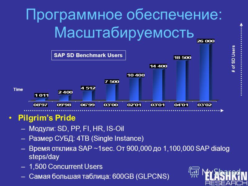 Программное обеспечение: Масштабируемость SAP SD Benchmark Users Time # of SD Users Pilgrims Pride –Модули: SD, PP, FI, HR, IS-Oil –Размер СУБД: 4TB (Single Instance) –Время отклика SAP ~1sec. От 900,000 до 1,100,000 SAP dialog steps/day –1,500 Concu