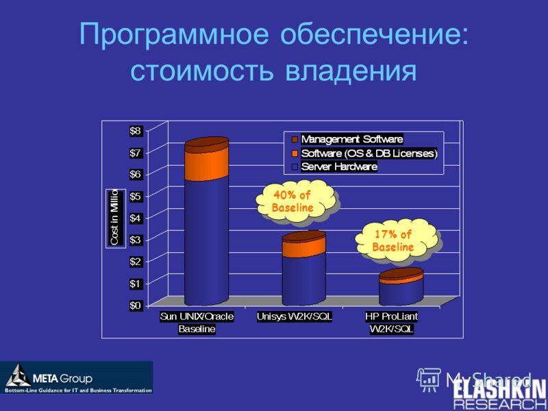 Программное обеспечение: стоимость владения 40% of Baseline 17% of Baseline