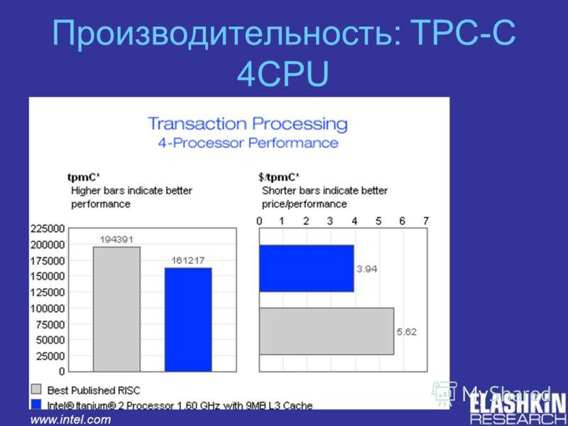 Производительность: TPC-C 4CPU www.intel.com