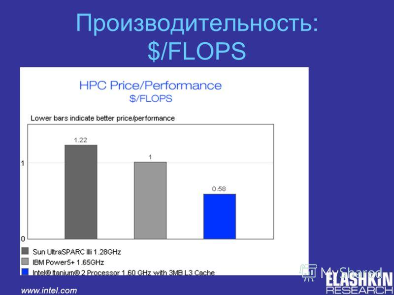 Производительность: $/FLOPS www.intel.com