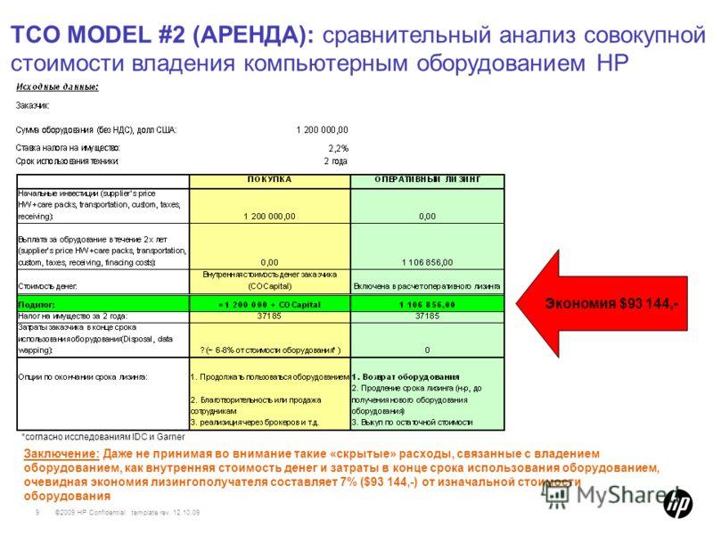 ©2009 HP Confidential template rev. 12.10.099 TCO MODEL #2 (АРЕНДА): сравнительный анализ совокупной стоимости владения компьютерным оборудованием HP Экономия $93 144,- Заключение: Даже не принимая во внимание такие «скрытые» расходы, связанные с вла