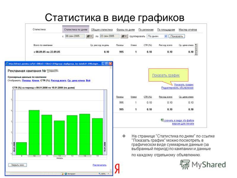 14 Статистика в виде графиков На странице Статистика по дням по ссылке Показать график можно посмотреть в графическом виде суммарные данные (за выбранный период) по кампании и данные по каждому отдельному объявлению.