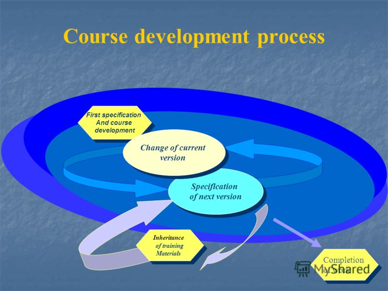 Course development process Test First specification And course development First specification And course development Inheritance of training Materials Inheritance of training Materials Specification of next version Specification of next version Chan