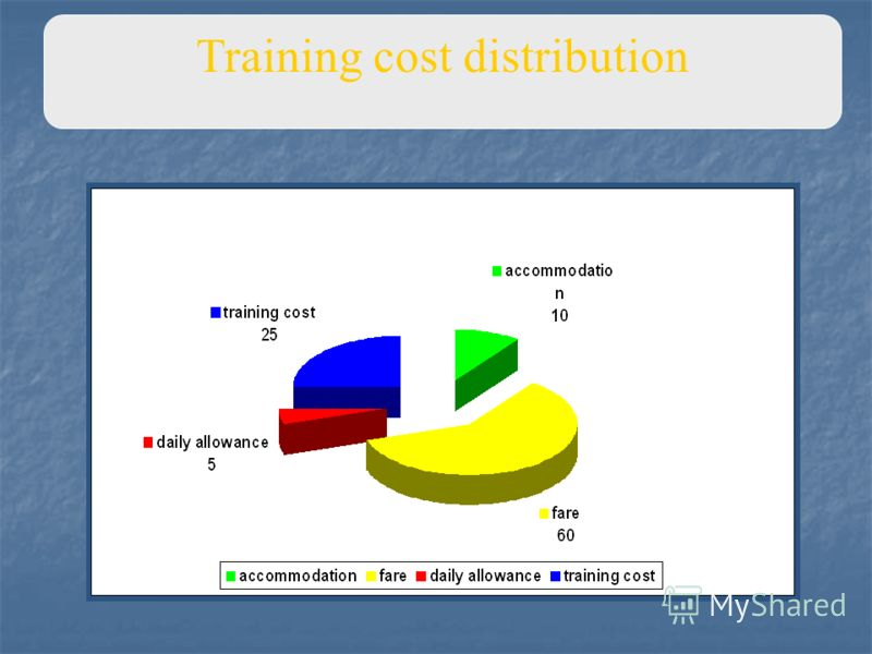 Training cost distribution