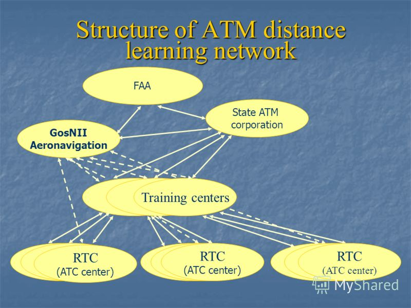 Structure of ATM distance learning network FAA РЦКTraining centers RTC (ATC center) GosNII Aeronavigation RTC (ATC center) RTC (ATC center) State ATM corporation