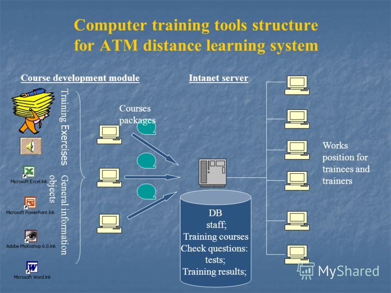 Computer training tools structure for ATM distance learning system Course development module Works position for trainees and trainers General information objects Training Exercises Courses packages DB staff; Training courses Check questions: tests; T