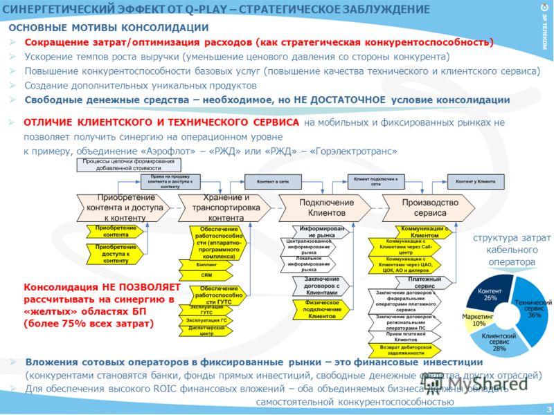 3 структура затрат кабельного оператора СИНЕРГЕТИЧЕСКИЙ ЭФФЕКТ ОТ Q-PLAY – СТРАТЕГИЧЕСКОЕ ЗАБЛУЖДЕНИЕ ОСНОВНЫЕ МОТИВЫ КОНСОЛИДАЦИИ Сокращение затрат/оптимизация расходов (как стратегическая конкурентоспособность) Ускорение темпов роста выручки (умень