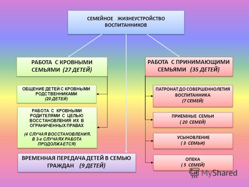 СЕМЕЙНОЕ ЖИЗНЕУСТРОЙСТВО ВОСПИТАННИКОВ ПАТРОНАТ ДО СОВЕРШЕННОЛЕТИЯ ВОСПИТАННИКА (7 СЕМЕЙ) ПАТРОНАТ ДО СОВЕРШЕННОЛЕТИЯ ВОСПИТАННИКА (7 СЕМЕЙ) ПРИЕМНЫЕ СЕМЬИ ( 20 СЕМЕЙ) ПРИЕМНЫЕ СЕМЬИ ( 20 СЕМЕЙ) УСЫНОВЛЕНИЕ ( 3 СЕМЬИ) УСЫНОВЛЕНИЕ ( 3 СЕМЬИ) ОБЩЕНИЕ Д