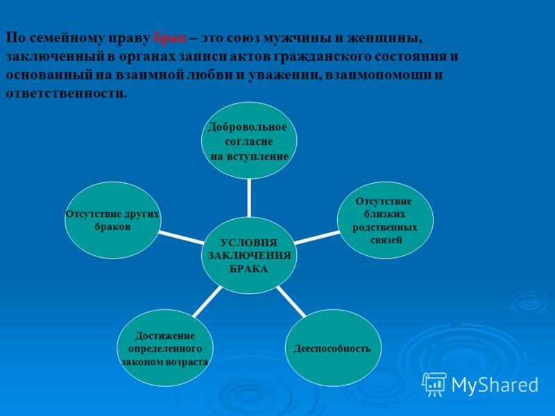 По семейному праву брак – это союз мужчины и женщины, заключенный в органах записи актов гражданского состояния и основанный на взаимной любви и уважении, взаимопомощи и ответственности. УСЛОВИЯ ЗАКЛЮЧЕНИЯ БРАКА Добровольное согласие на вступление От