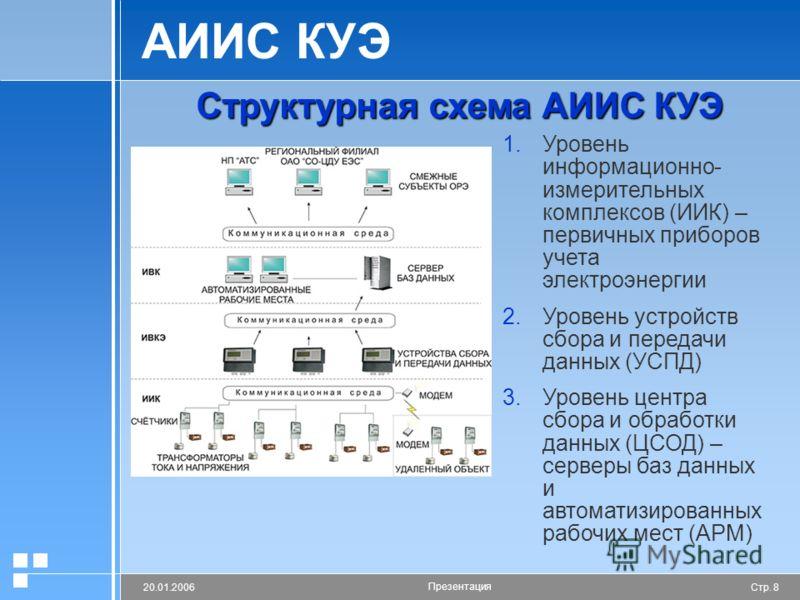 Структурная схема АИИС КУЭ