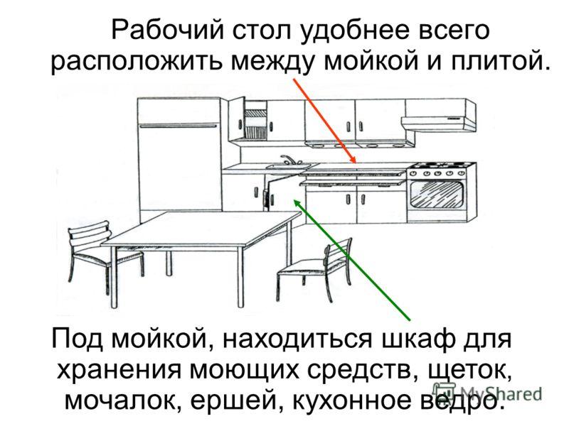 Рабочий стол удобнее всего расположить между мойкой и плитой. Под мойкой, находиться шкаф для хранения моющих средств, щеток, мочалок, ершей, кухонное ведро.