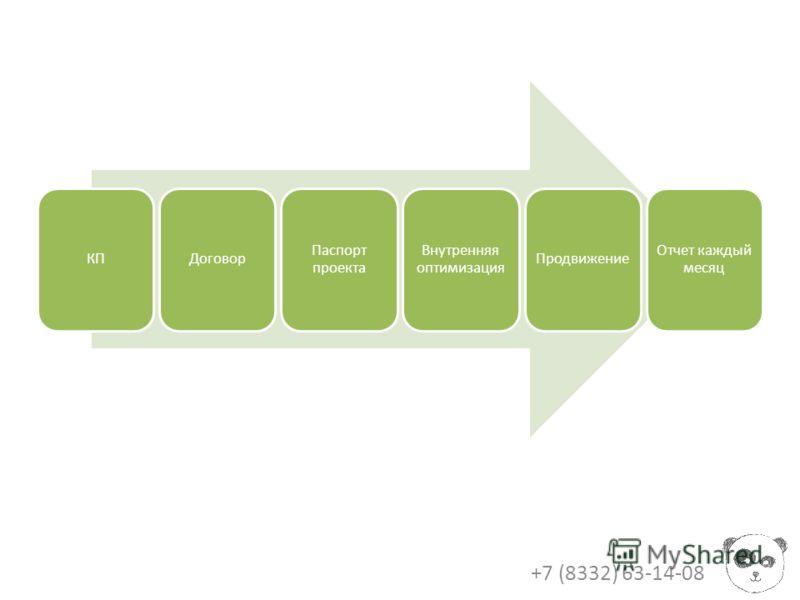 +7 (8332) 63-14-08 КПДоговор Паспорт проекта Внутренняя оптимизация Продвижение Отчет каждый месяц