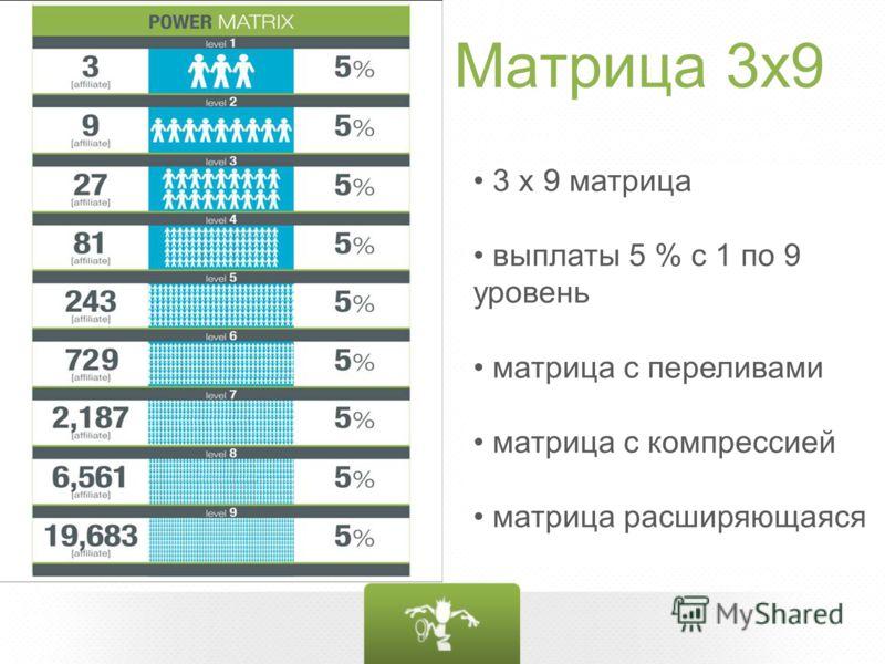 Матрица 3х9 3 x 9 матрица выплаты 5 % с 1 по 9 уровень матрица с переливами матрица с компрессией матрица расширяющаяся