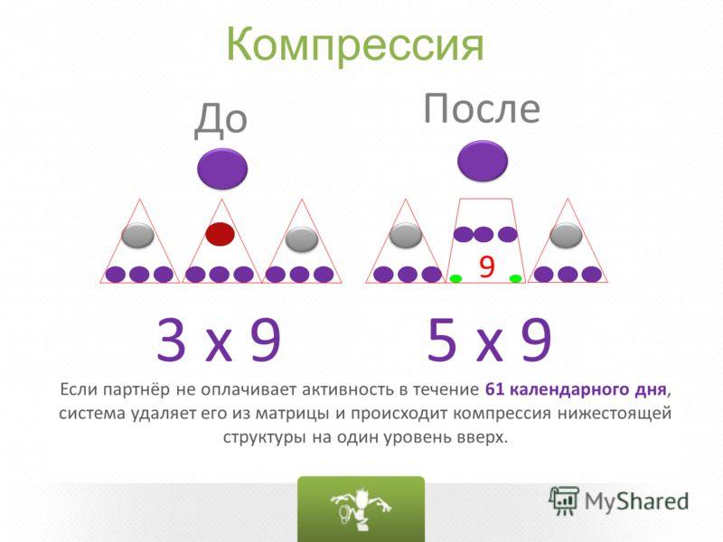 Компрессия 3 x 9 9 5 x 9 До После Если партнёр не оплачивает активность в течение 61 календарного дня, система удаляет его из матрицы и происходит компрессия нижестоящей структуры на один уровень вверх.