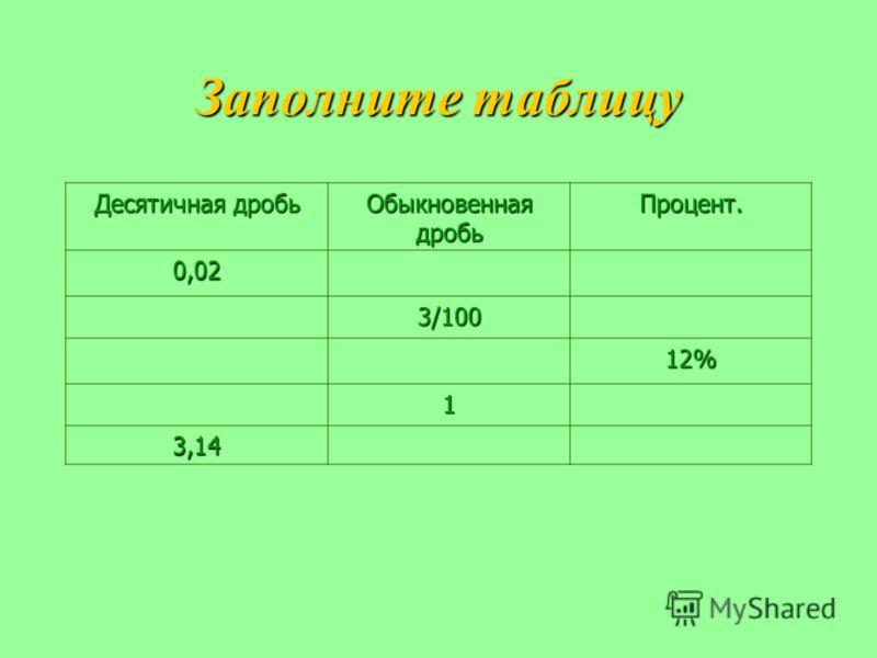 Заполните таблицу Десятичная дробь Обыкновенная дробь Процент. 0,02 3/100 12% 1 3,14