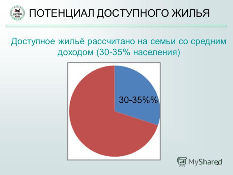 8 ПОТЕНЦИАЛ ДОСТУПНОГО ЖИЛЬЯ Доступное жильё рассчитано на семьи со средним доходом (30-35% населения) 30-35%