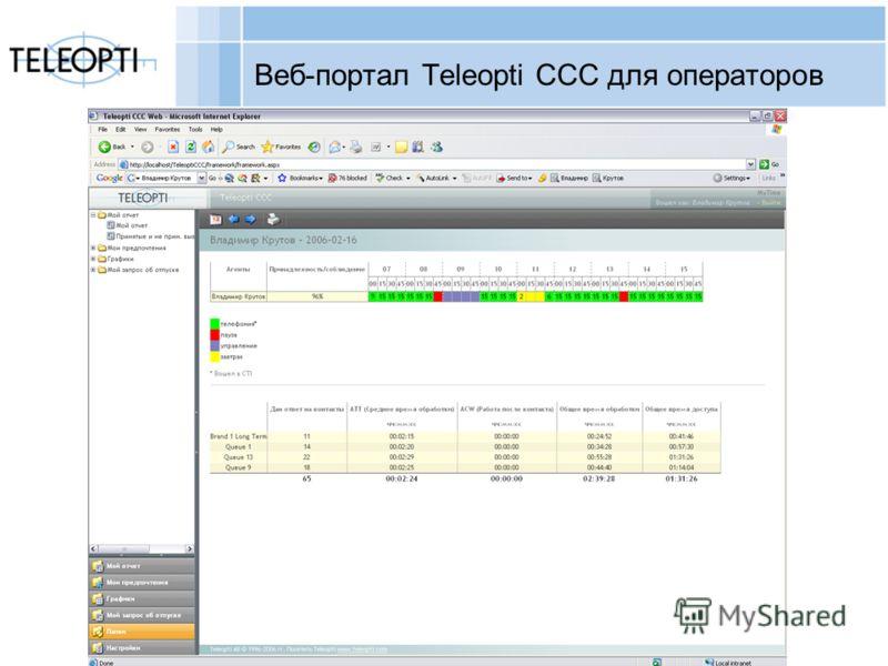 Copyright Teleopti AB Веб-портал Teleopti CCC для операторов