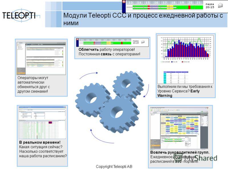 Copyright Teleopti AB Модули Teleopti CCC и процесс ежедневной работы с ними Операторы могут автоматически обменяться друг с другом сменами! Вовлечь руководителей групп. Ежедневное составление расписаний в веб- портале. Выполним ли мы требования к Ур