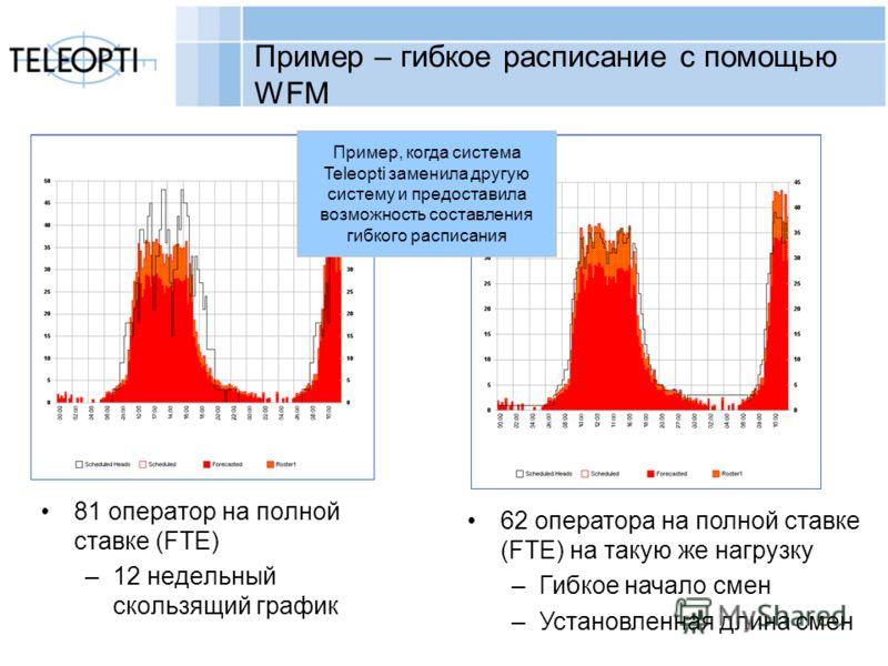 Copyright Teleopti AB Пример – гибкое расписание с помощью WFM 81 оператор на полной ставке (FTE) –12 недельный скользящий график 62 оператора на полной ставке (FTE) на такую же нагрузку –Гибкое начало смен –Установленная длина смен Пример, когда сис