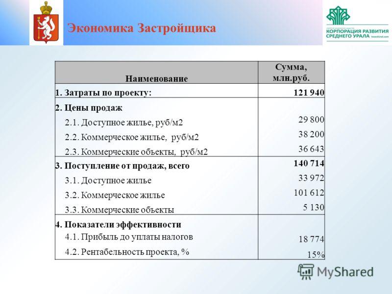 Экономика Застройщика Наименование Сумма, млн.руб. 1. Затраты по проекту:121 940 2. Цены продаж 2.1. Доступное жилье, руб/м2 29 800 2.2. Коммерческое жилье, руб/м2 38 200 2.3. Коммерческие объекты, руб/м2 36 643 3. Поступление от продаж, всего 140 71