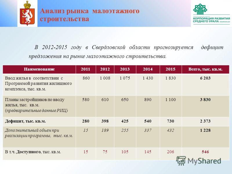 В 2012-2015 году в Свердловской области прогнозируется дефицит предложения на рынке малоэтажного строительства. Наименование20112012201320142015Всего, тыс. кв.м. Ввод жилья в соответствии с Программой развития жилищного комплекса, тыс. кв.м. 8601 008
