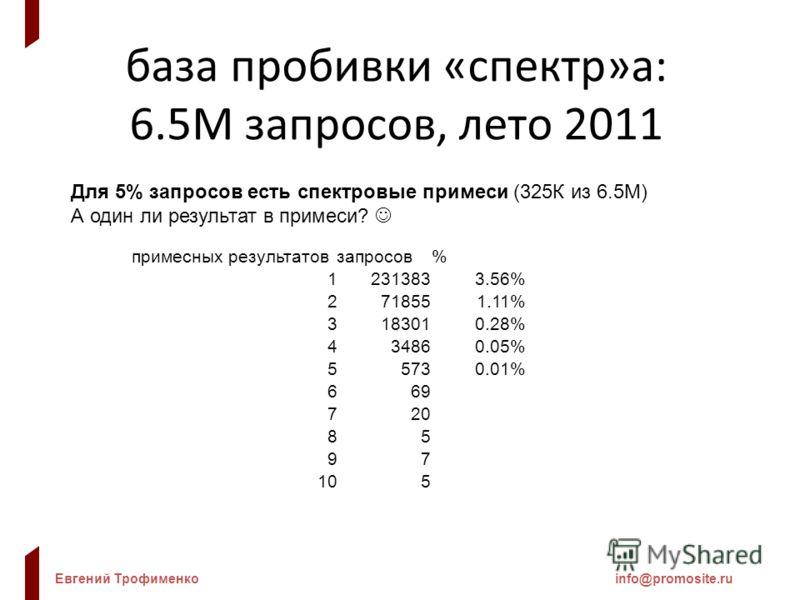 Евгений Трофименкоinfo@promosite.ru база пробивки «спектр»а: 6.5М запросов, лето 2011 Для 5% запросов есть спектровые примеси (325К из 6.5М) А один ли результат в примеси? примесных результатовзапросов% 12313833.56% 2718551.11% 3183010.28% 434860.05%