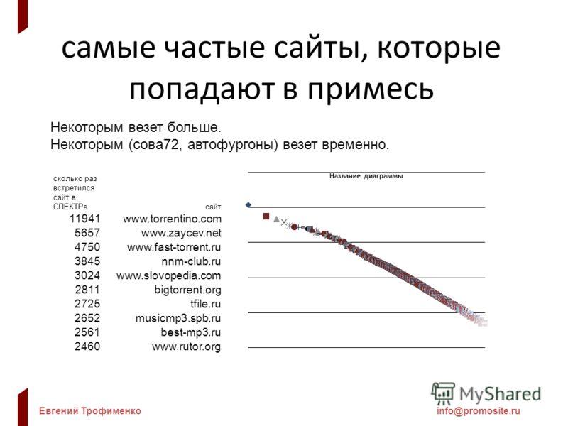 Евгений Трофименкоinfo@promosite.ru самые частые сайты, которые попадают в примесь Некоторым везет больше. Некоторым (сова72, автофургоны) везет временно. сколько раз встретился сайт в СПЕКТРесайт 11941www.torrentino.com 5657www.zaycev.net 4750www.fa