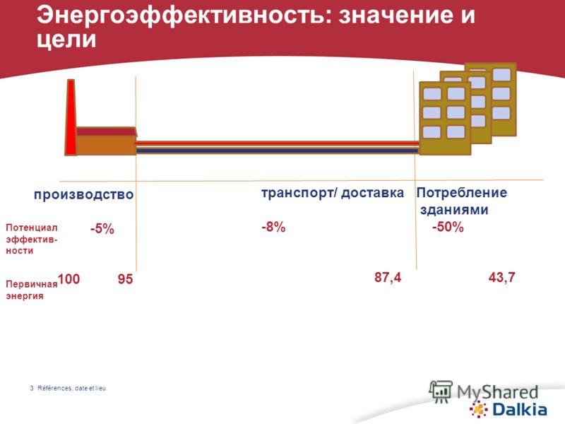 Références, date et lieu3 Энергоэффективность: значение и цели производство -5% 100 95 транспорт/ доставка -8% 87,4 Потребление зданиями -50% 43,7 Потенциал эффектив- ности Первичная энергия