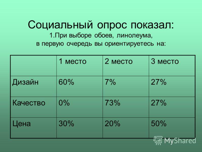 Социальный опрос показал: 1.При выборе обоев, линолеума, в первую очередь вы ориентируетесь на: 1 место2 место3 место Дизайн60%7%27% Качество0%73%27% Цена30%20%50%