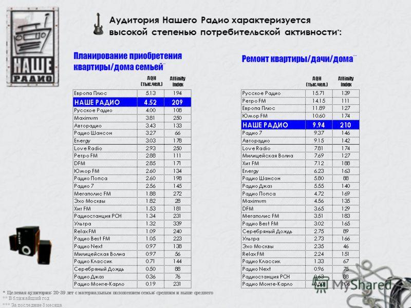 Affinity Index Аудитория Нашего Радио характеризуется высокой степенью потребительской активности * : Ремонт квартиры/дачи/дома *** * Целевая аудитория: 20-39 лет с материальным положением семьи: средним и выше среднего ** В ближайший год AQH (тыс.че