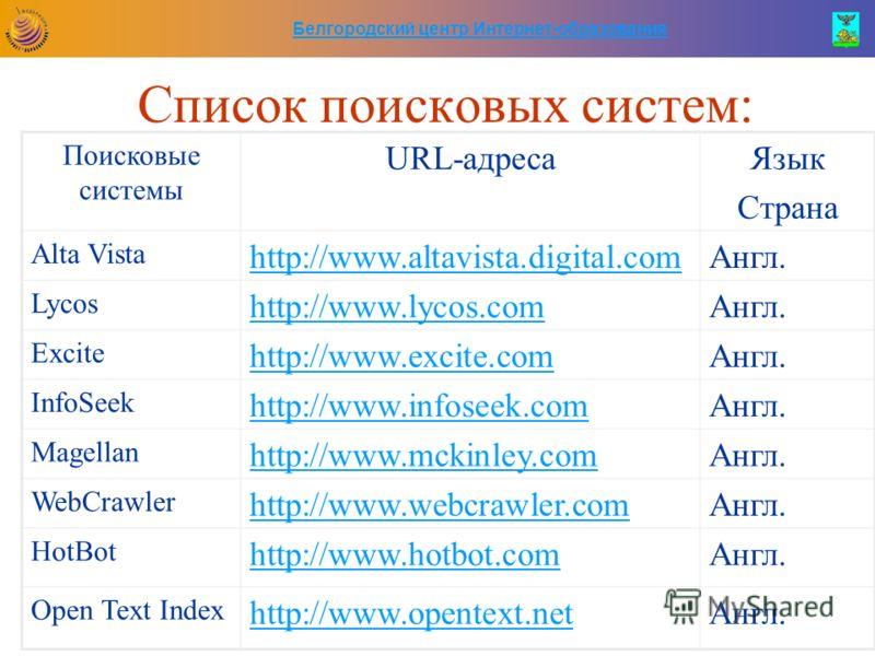 Белгородский центр Интернет-образования Список поисковых систем: Поисковые системы URL-адресаЯзык Cтрана Alta Vista http://www.altavista.digital.comАнгл. Lycos http://www.lycos.comАнгл. Excite http://www.excite.comАнгл. InfoSeek http://www.infoseek.c