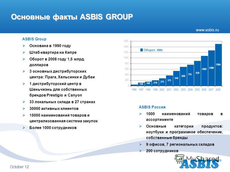 www.asbis.ru August 12 Основные факты ASBIS GROUP ASBIS Group Основана в 1990 году Штаб-квартира на Кипре Оборот в 2008 году 1,5 млрд. долларов 3 основных дистрибуторских центра: Прага, Хельсинки и Дубаи 1 дистрибуторский центр в Шеньчжэнь для собств