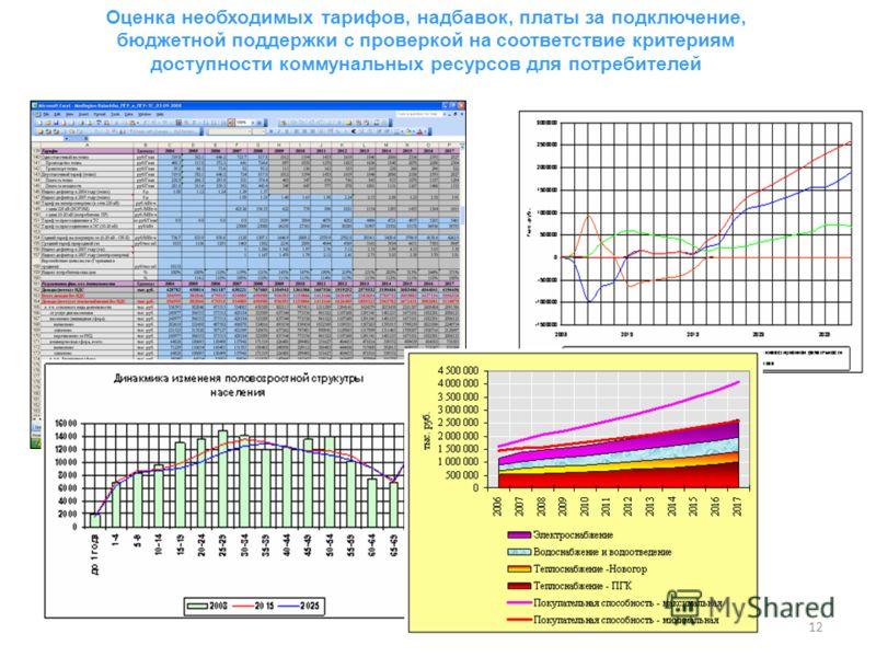 12 12 Оценка необходимых тарифов, надбавок, платы за подключение, бюджетной поддержки с проверкой на соответствие критериям доступности коммунальных ресурсов для потребителей