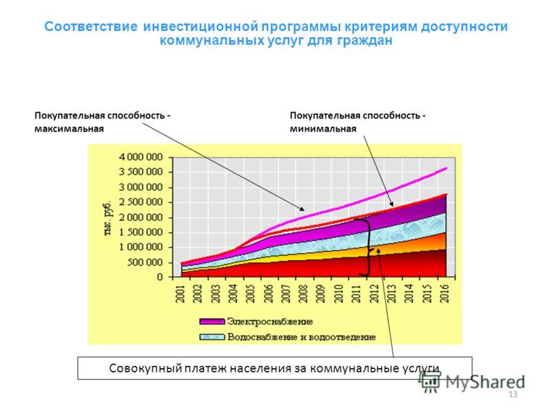 13 Соответствие инвестиционной программы критериям доступности коммунальных услуг для граждан 13 Покупательная способность - максимальная Покупательная способность - минимальная Совокупный платеж населения за коммунальные услуги