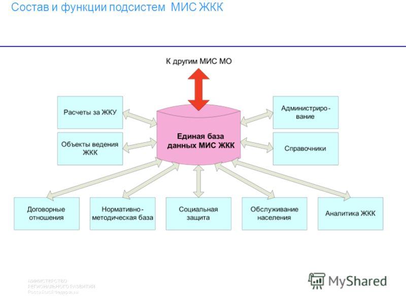 МИНИСТЕРСТВО РЕГИОНАЛЬНОГО РАЗВИТИЯ Российской Федерации 26 Состав и функции подсистем МИС ЖКК 18