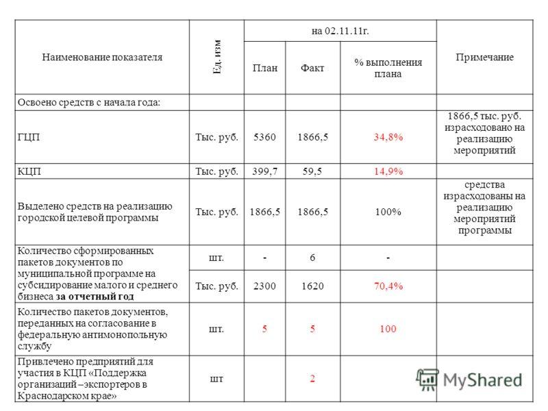 Наименование показателя Ед. изм на 02.11.11г. Примечание ПланФакт % выполнения плана Освоено средств с начала года: ГЦПТыс. руб.53601866,534,8% 1866,5 тыс. руб. израсходовано на реализацию мероприятий КЦПТыс. руб.399,759,514,9% Выделено средств на ре