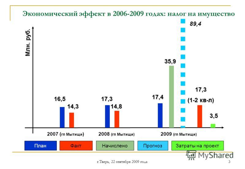 г.Тверь, 22 сентября 2009 года 3 Экономический эффект в 2006-2009 годах: налог на имущество 2007 ( гп Мытищи ) 16,5 14,8 2008 (гп Мытищи) 17,3 14,3 Млн. руб. 3,5 17,4 2009 (гп Мытищи) 35,9 89,4 17,3 (1-2 кв-л) ПланФактЗатраты на проектПрогнозНачислен
