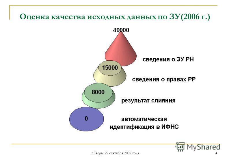 г.Тверь, 22 сентября 2009 года 44 Оценка качества исходных данных по ЗУ(2006 г.)
