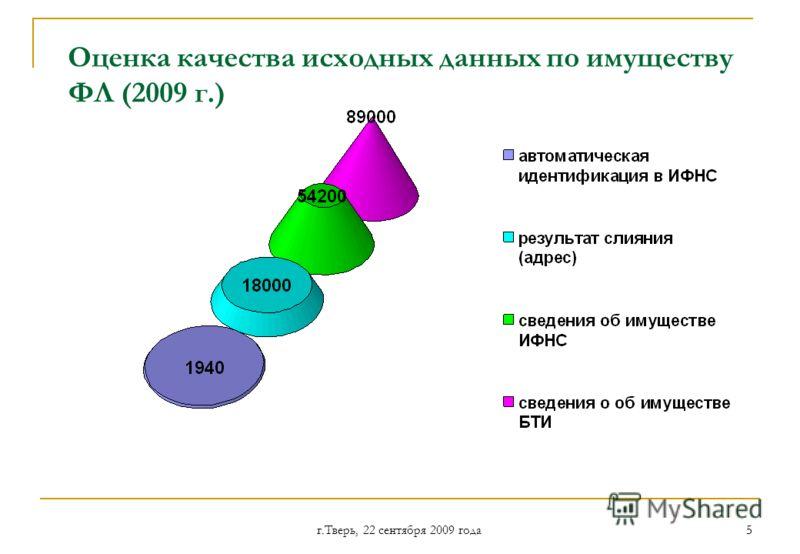 г.Тверь, 22 сентября 2009 года 55 Оценка качества исходных данных по имуществу ФЛ (2009 г.)