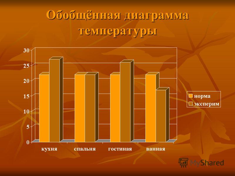 Обобщённая диаграмма температуры