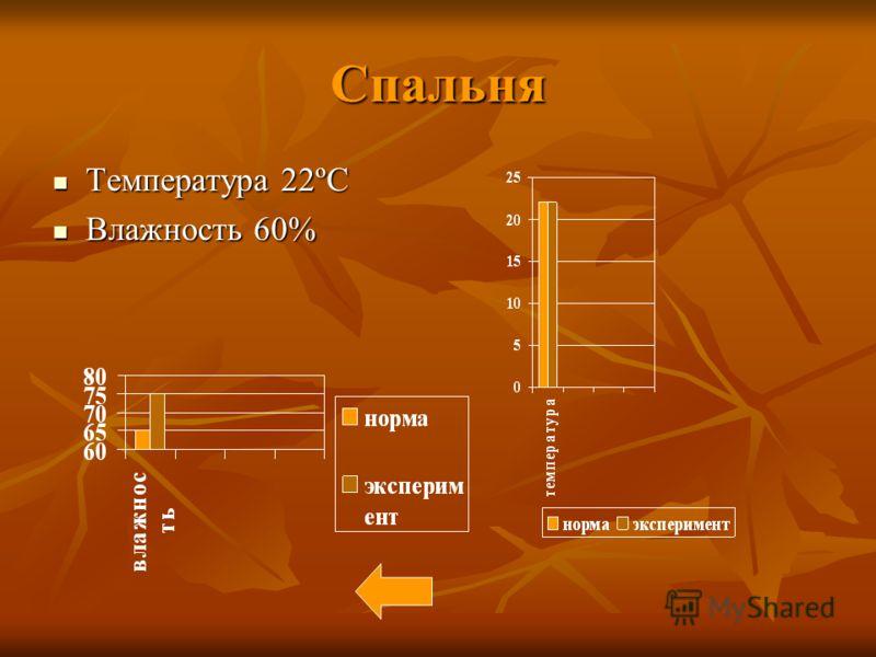 Спальня Температура 22ºC Температура 22ºC Влажность 60% Влажность 60%