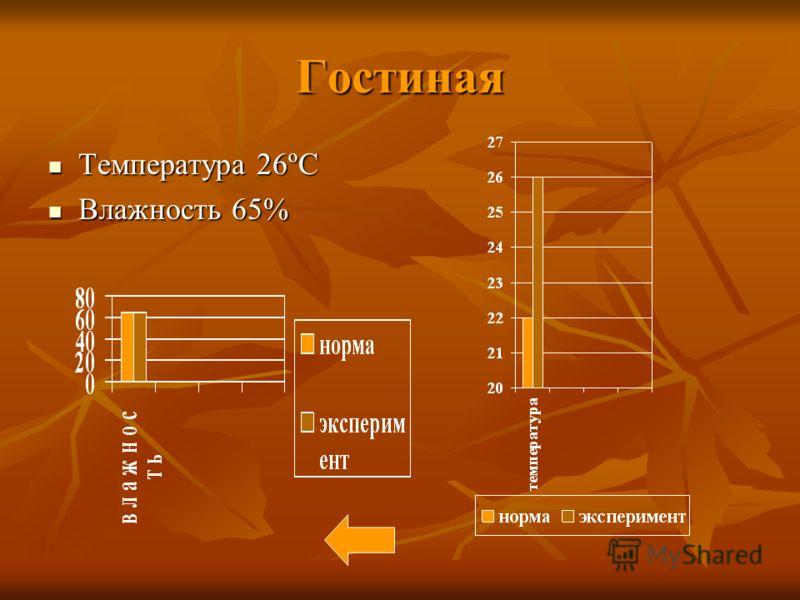 Гостиная Температура 26ºC Температура 26ºC Влажность 65% Влажность 65%