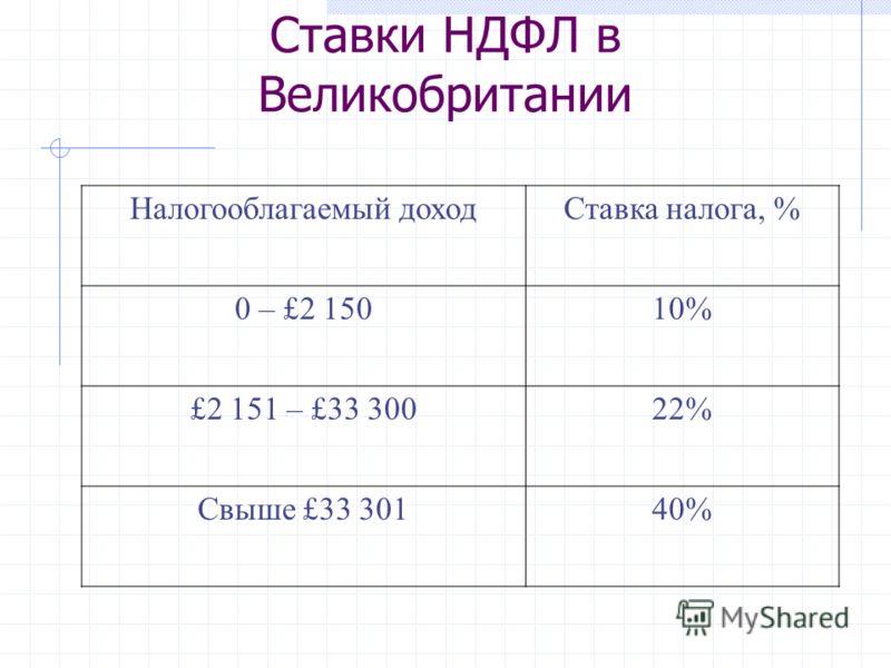 Ставки НДФЛ в Великобритании Налогооблагаемый доходСтавка налога, % 0 – £2 15010% £2 151 – £33 30022% Свыше £33 30140%