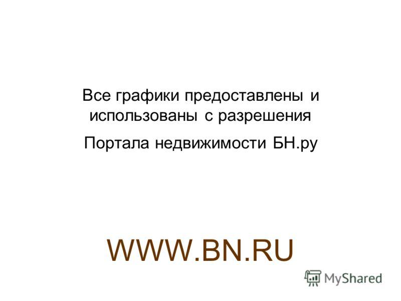 Все графики предоставлены и использованы с разрешения Портала недвижимости БН.ру WWW.BN.RU
