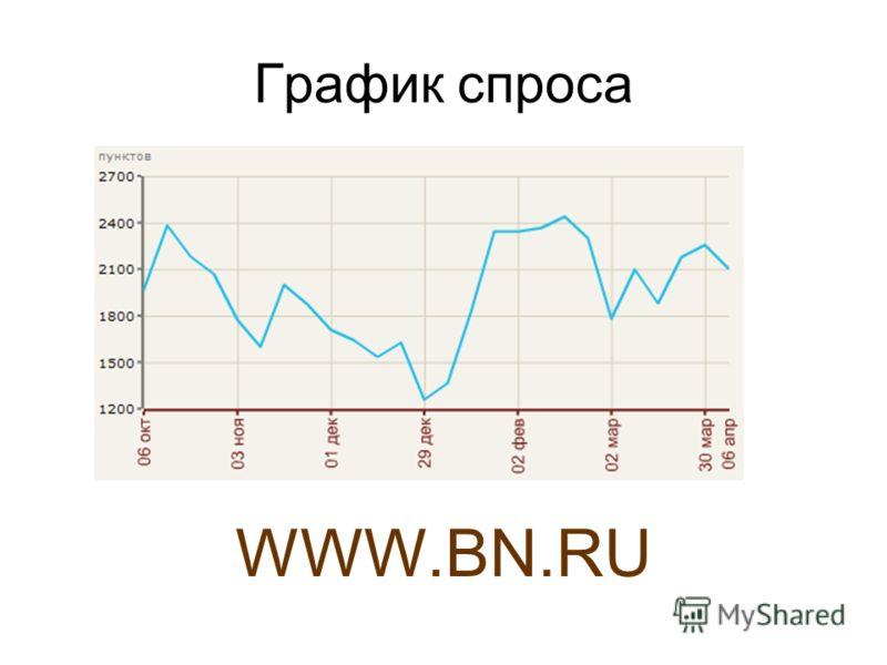 График спроса WWW.BN.RU