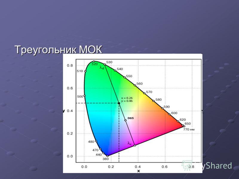 Треугольник МОК