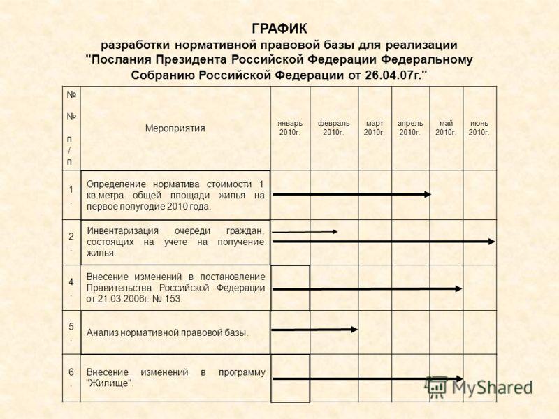 ГРАФИК разработки нормативной правовой базы для реализации